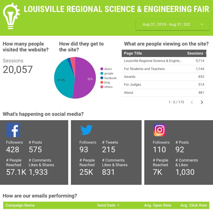Screen shot of science fair reporting dashboard
